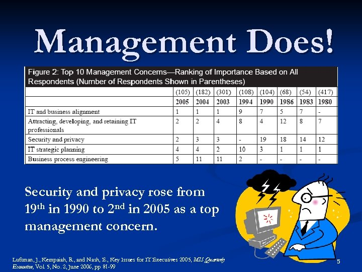 Management Does! Security and privacy rose from 19 th in 1990 to 2 nd