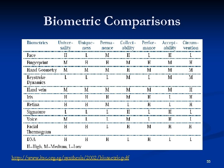 Biometric Comparisons http: //www. itsc. org. sg/synthesis/2002/biometric. pdf 55