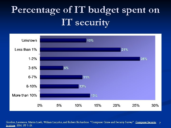 Percentage of IT budget spent on IT security Gordon, Lawrence, Martin Loeb, William Lucyshn,