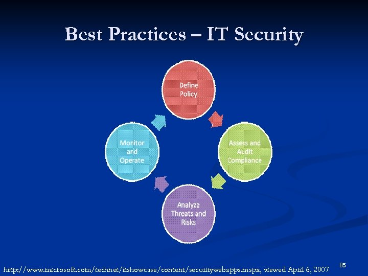 Best Practices – IT Security http: //www. microsoft. com/technet/itshowcase/content/securitywebapps. mspx, viewed April 6, 2007