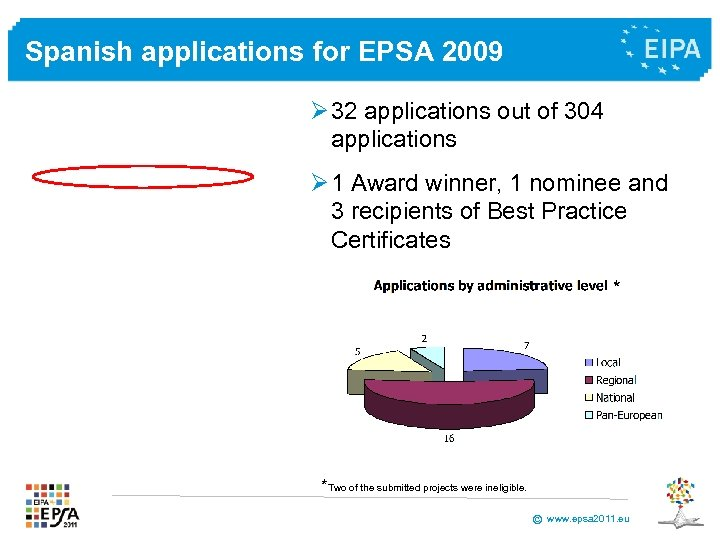 Spanish applications for EPSA 2009 Ø 32 applications out of 304 applications Ø 1