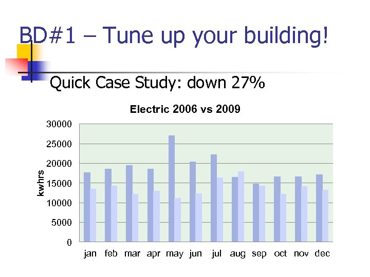 BD#1 – Tune up your building! Quick Case Study: down 27% Electric 2006 vs