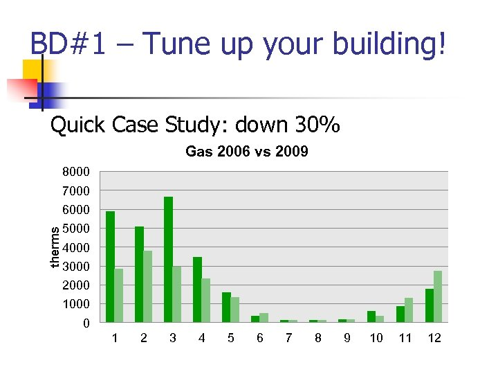 BD#1 – Tune up your building! Quick Case Study: down 30% Gas 2006 vs
