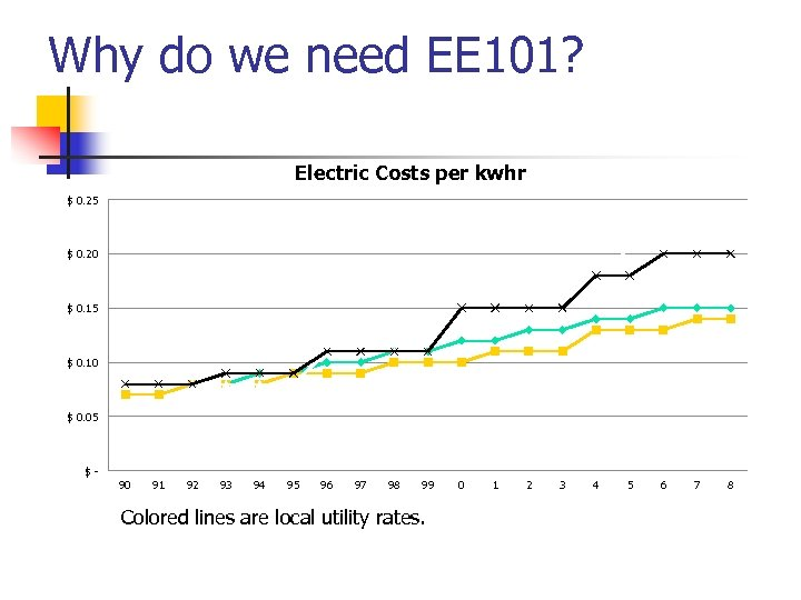 Why do we need EE 101? Electric Costs per kwhr $ 0. 25 $