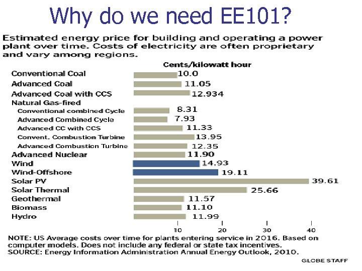 Why do we need EE 101?