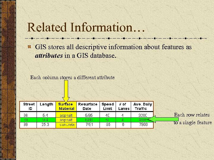 Related Information… GIS stores all descriptive information about features as attributes in a GIS