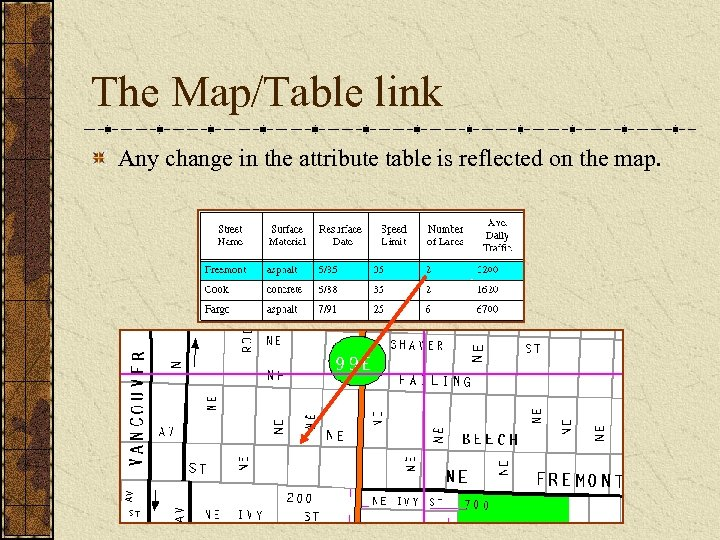 The Map/Table link Any change in the attribute table is reflected on the map.