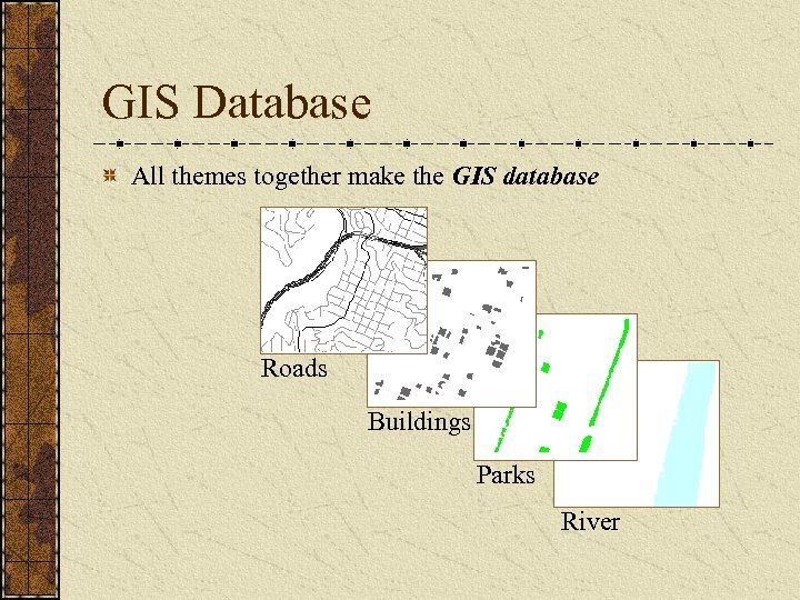 GIS Database All themes together make the GIS database Roads Buildings Parks River