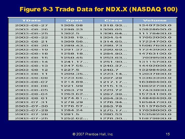Figure 9 -3 Trade Data for NDX. X (NASDAQ 100) © 2007 Prentice Hall,