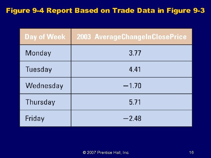 Figure 9 -4 Report Based on Trade Data in Figure 9 -3 © 2007