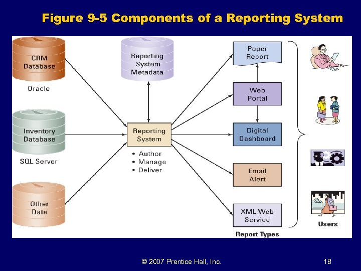Figure 9 -5 Components of a Reporting System © 2007 Prentice Hall, Inc. 18