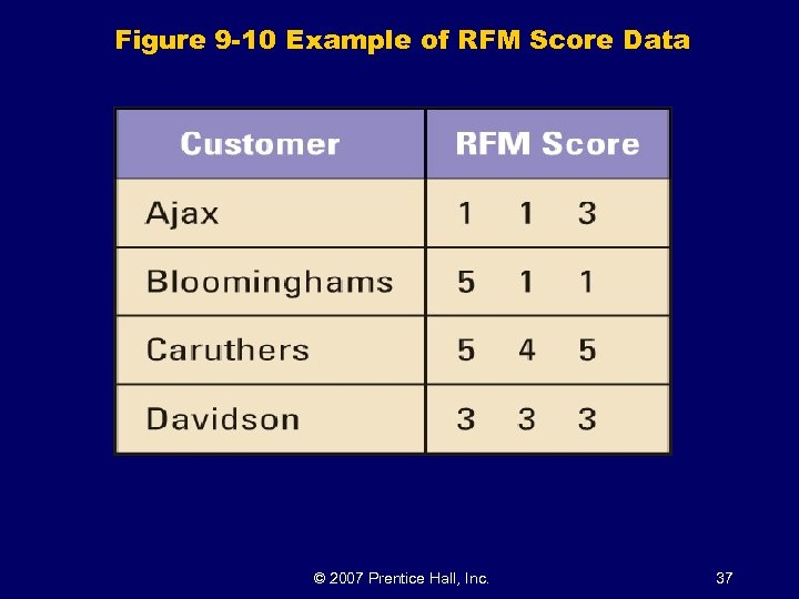 Figure 9 -10 Example of RFM Score Data © 2007 Prentice Hall, Inc. 37
