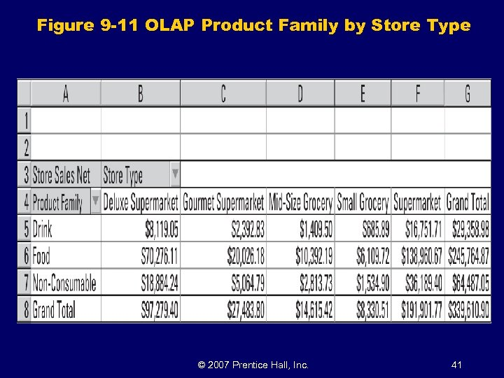 Figure 9 -11 OLAP Product Family by Store Type © 2007 Prentice Hall, Inc.