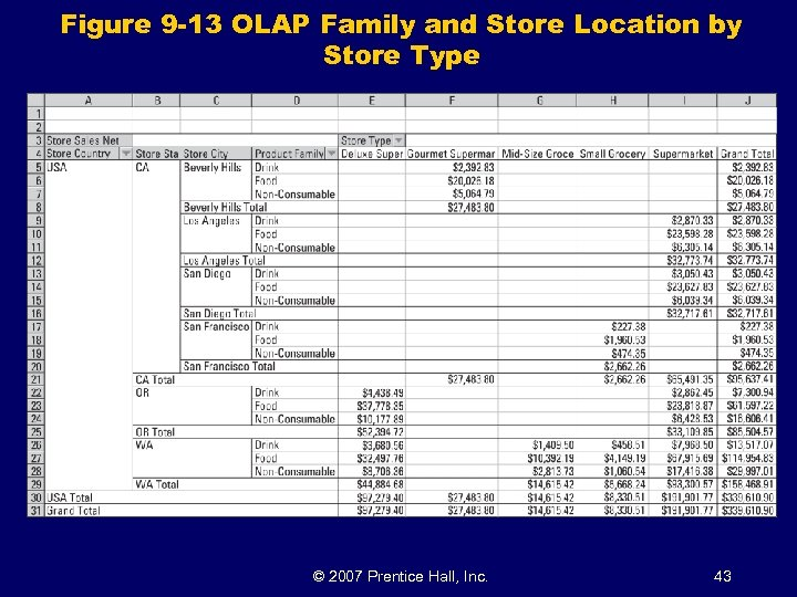 Figure 9 -13 OLAP Family and Store Location by Store Type © 2007 Prentice