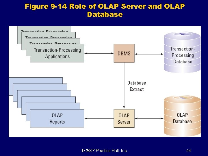 Figure 9 -14 Role of OLAP Server and OLAP Database © 2007 Prentice Hall,