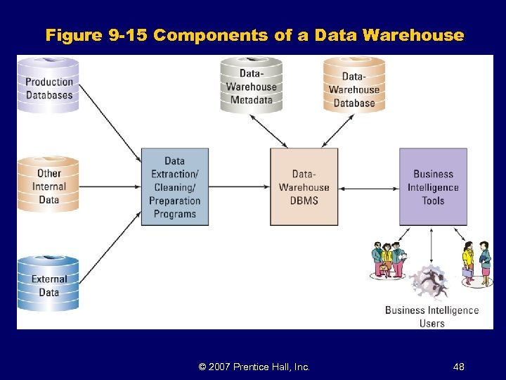 Figure 9 -15 Components of a Data Warehouse © 2007 Prentice Hall, Inc. 48