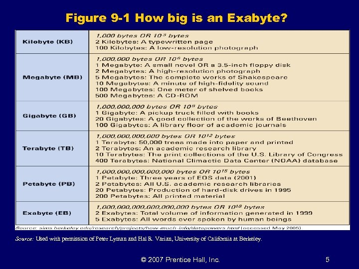 Figure 9 -1 How big is an Exabyte? Source: Used with permission of Peter