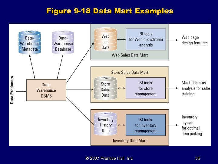 Figure 9 -18 Data Mart Examples © 2007 Prentice Hall, Inc. 56