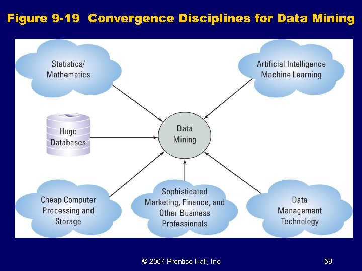 Figure 9 -19 Convergence Disciplines for Data Mining © 2007 Prentice Hall, Inc. 58