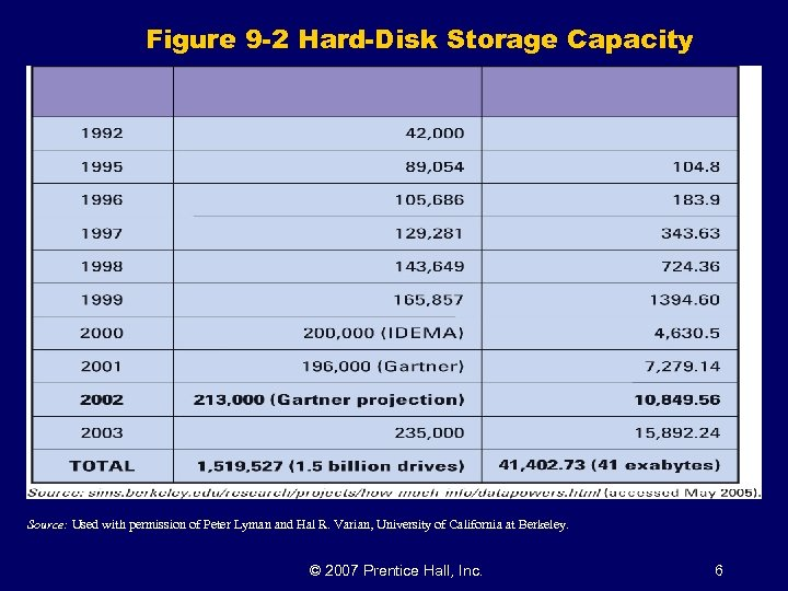 Figure 9 -2 Hard-Disk Storage Capacity Source: Used with permission of Peter Lyman and