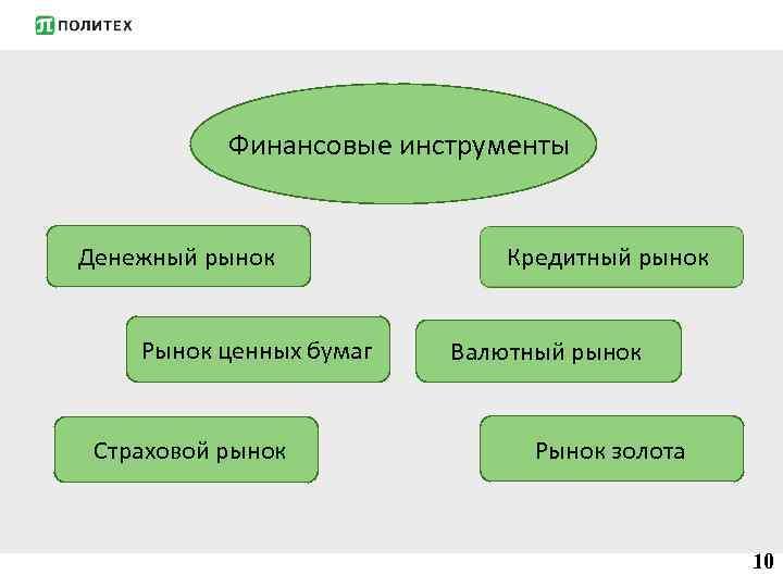 Финансовые инструменты Денежный рынок Рынок ценных бумаг Страховой рынок Кредитный рынок Валютный рынок Рынок