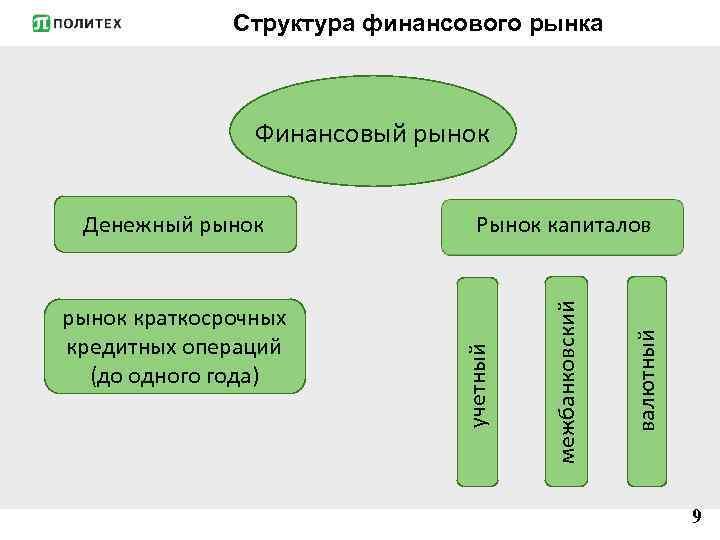 Структура финансового рынка Финансовый рынок валютный межбанковский рынок краткосрочных кредитных операций (до одного года)
