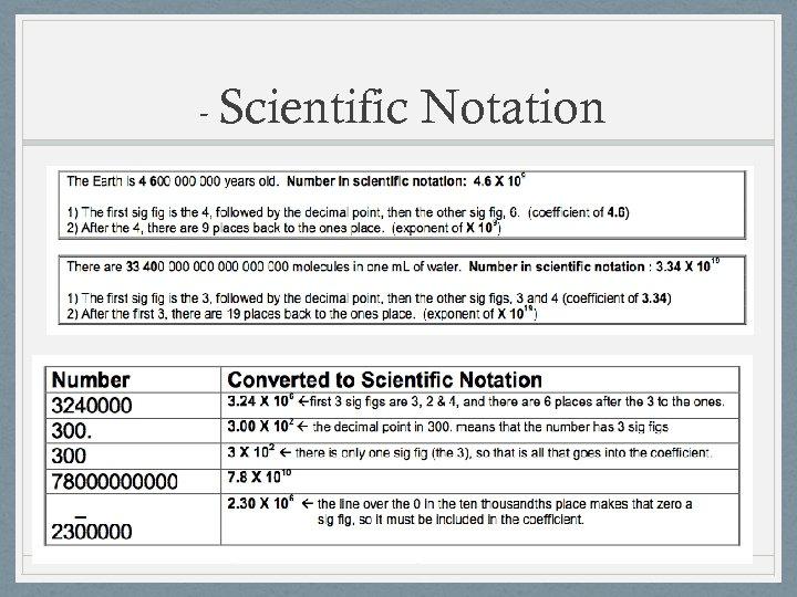 - Scientific Notation