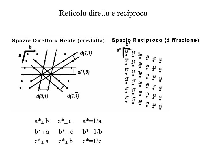 Reticolo diretto e reciproco a*┴ b a*┴ c a*=1/a b*┴ a c*┴ a b*┴