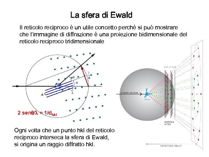 La sfera di Ewald Il reticolo reciproco è un utile concetto perchè si può