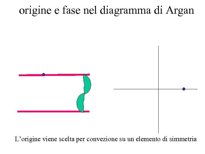 origine e fase nel diagramma di Argan L'origine viene scelta per convezione su un