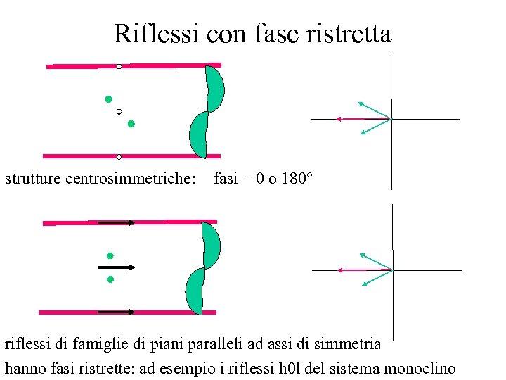 Riflessi con fase ristretta strutture centrosimmetriche: fasi = 0 o 180° riflessi di famiglie