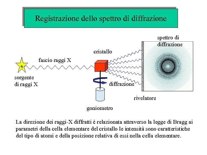 Registrazione dello spettro di diffrazione cristallo fascio raggi X sorgente di raggi X diffrazione