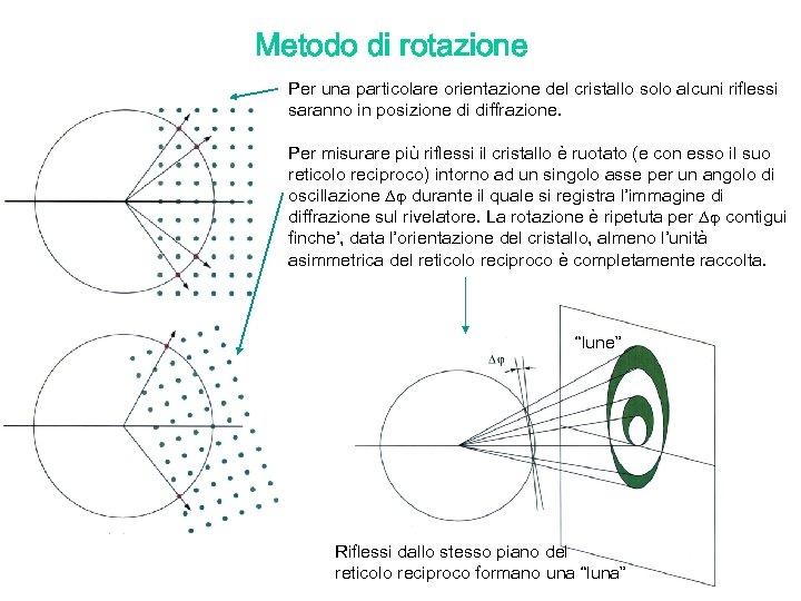 Metodo di rotazione Per una particolare orientazione del cristallo solo alcuni riflessi saranno in