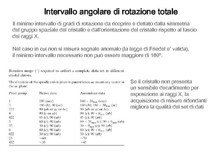 Intervallo angolare di rotazione totale Il minimo intervallo di gradi di rotazione da ricoprire