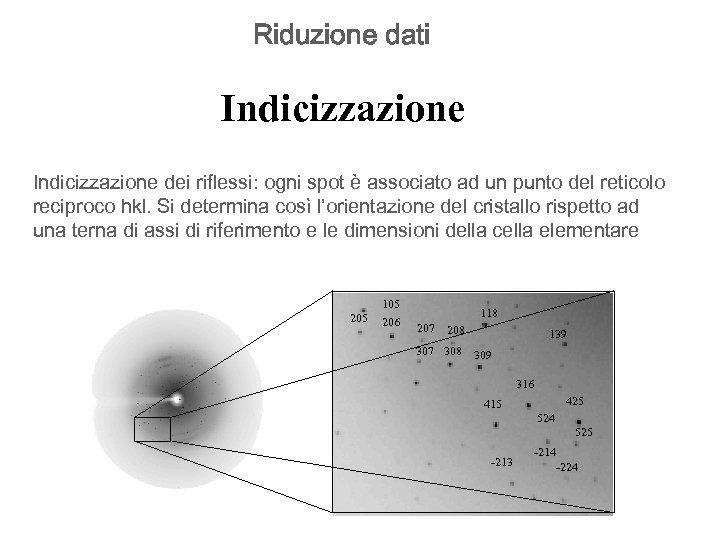 Riduzione dati Indicizzazione dei riflessi: ogni spot è associato ad un punto del reticolo