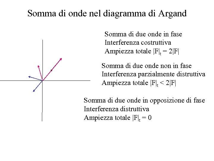 Somma di onde nel diagramma di Argand Somma di due onde in fase Interferenza