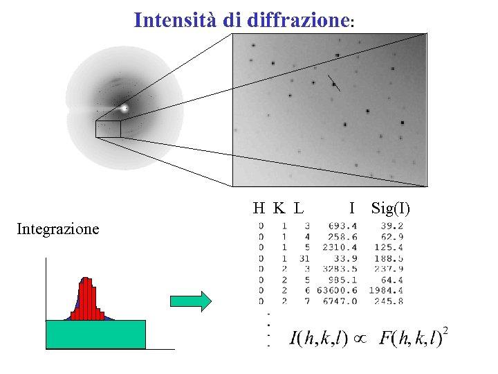 Intensità di diffrazione: H K L I Sig(I) Integrazione