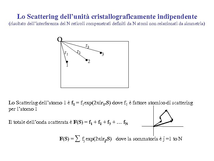 Lo Scattering dell'unità cristallograficamente indipendente (risultato dell'interferenza dei N reticoli compenetrati definiti da N