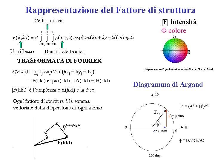 Rappresentazione del Fattore di struttura Cella unitaria 1 F(h, k, l) = V 1