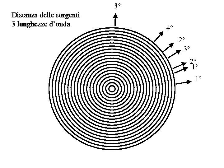 5° 3° Distanza delle sorgenti 5 lunghezze d'onda 3 lunghezze d'onda 4° 2° 3°