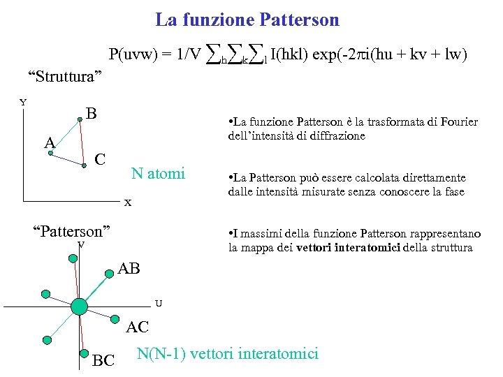 La funzione Patterson P(uvw) = 1/V ∑h∑k∑l I(hkl) exp(-2 pi(hu + kv + lw)