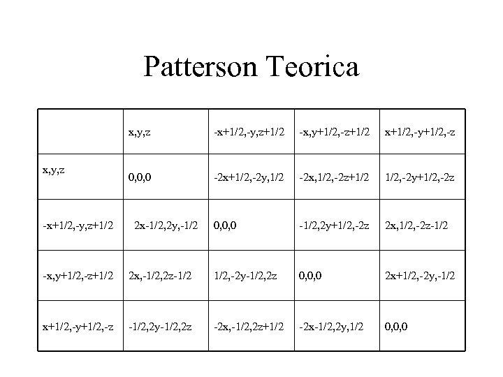 Patterson Teorica x, y, z -x+1/2, -y, z+1/2 -x, y+1/2, -z+1/2 x+1/2, -y+1/2, -z
