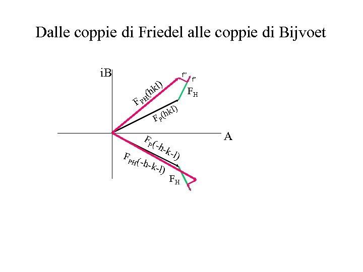 """Dalle coppie di Friedel alle coppie di Bijvoet i. B f"""" kl) FH (h"""