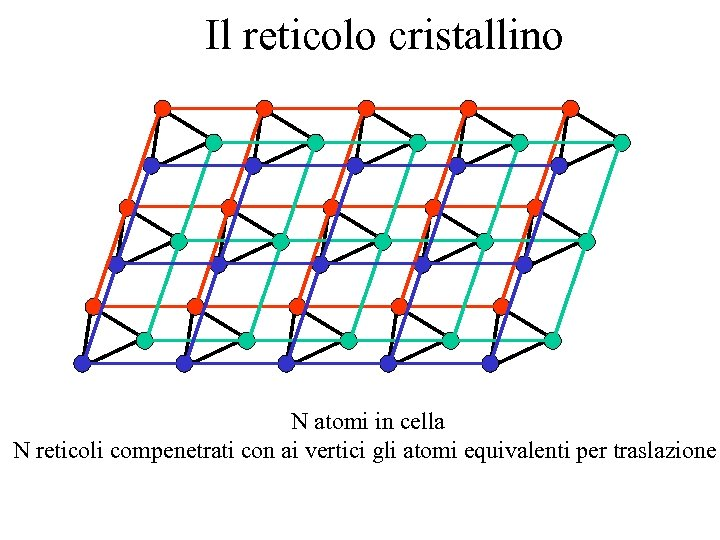 Il reticolo cristallino N atomi in cella N reticoli compenetrati con ai vertici gli