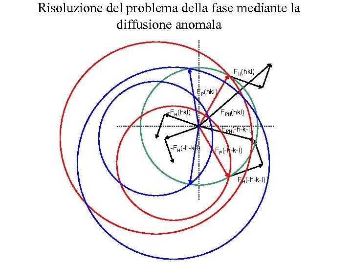 Risoluzione del problema della fase mediante la diffusione anomala FH(hkl) FP(hkl) -FH(hkl) FPH(-h-k-l) -FH(-h-k-l)