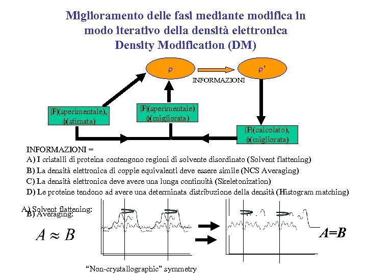 Miglioramento delle fasi mediante modifica in modo iterativo della densità elettronica Density Modification (DM)