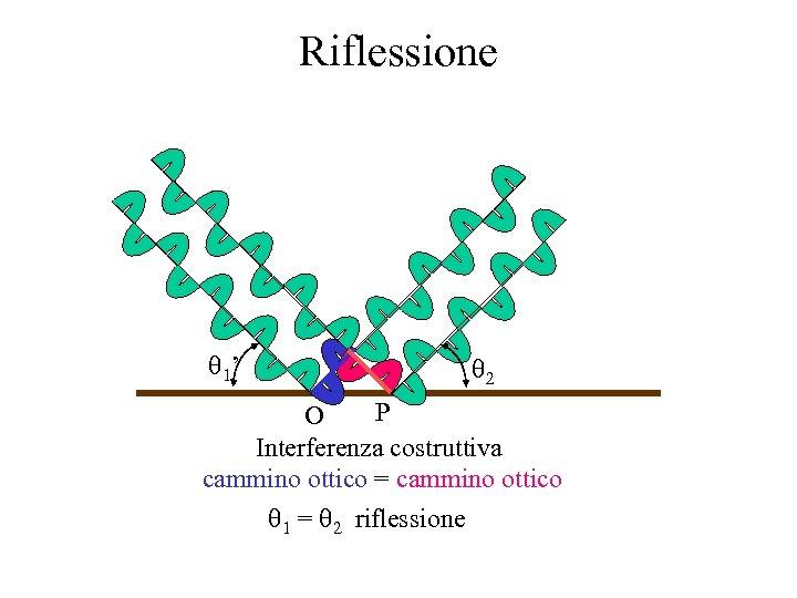 Riflessione 1' 2 P O Interferenza costruttiva cammino ottico = cammino ottico 1 =