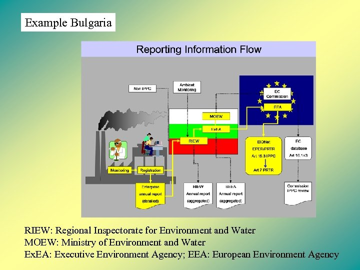 Example Bulgaria RIEW: Regional Inspectorate for Environment and Water MOEW: Ministry of Environment and