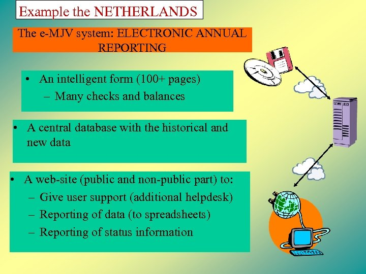 Example the NETHERLANDS The e-MJV system: ELECTRONIC ANNUAL REPORTING • An intelligent form (100+