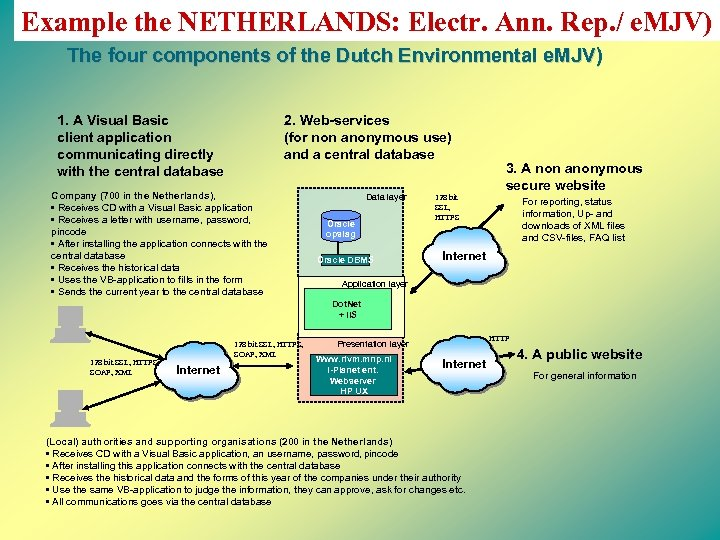 Example the NETHERLANDS: Electr. Ann. Rep. / e. MJV) The four components of the